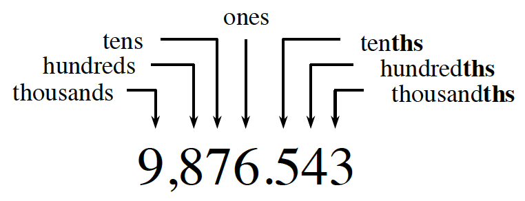 Each digit in the number 9,876.543 indicates a place value. The 9 is thousands. The 8 is hundreds. The 7 is tens. The 6 is ones. the 5 is tenths. The 4 is hundredths. the 3 is thousandths.