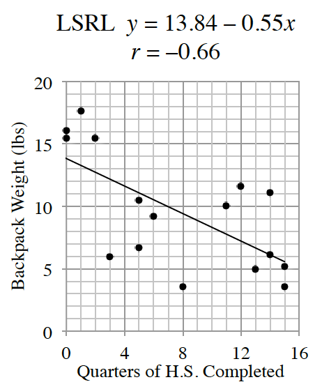 First quadrant graph, x axis labeled, quarters of H.S. completed, y axis labeled, Backpack weight (lbs). The ordered pairs from the table are plotted & decreasing line passing approximately through the points (0, comma 14) & (14, comma 6), such that the points, in relation to the line, from left to right are: above, above, above, above, below, below, below, below, below, above, above, below, on, above, below, below.