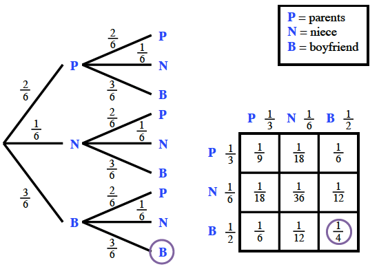On probability tree, last branch is circled. On area model, bottom right interior, square with 1 fourth, is circled.
