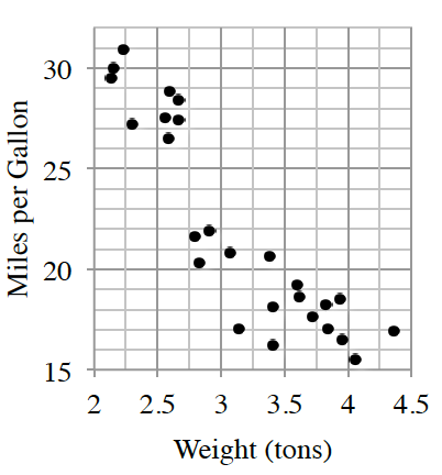 graph of weight (tons) by Miles per gallon