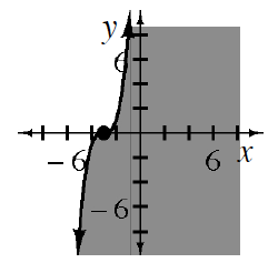 Increasing solid cubic curve, centered at (negative 3, comma 0), divides plane into 2 regions, region to the right is shaded.