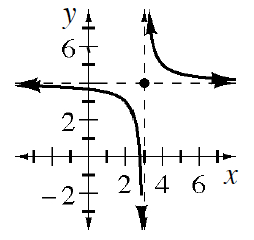 Decreasing hyperbola, with asymptotes, x, = 3, &, y, = 4, showing as dashed. Left curve, opens down, below and left of asymptote intersection. Right curve, opens up, above & right of asymptote intersection.