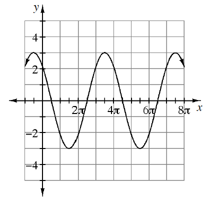 Periodic curve, x axis scaled from 0 to 8 pi, with 4 visible turning points, first at (3 halves pi, comma negative 3), second at (7 halves pi, comma 3).