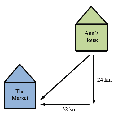 A diagonal segment, that connects Ann's house with the Market, is the hypotenuse of a right triangle, with legs of 24 km and 32 km.