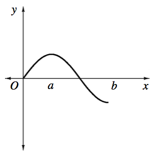 X axis with points labeled, A & b, Curve starting at the origin, turning down at x = a, & positive y value, changing from concave up to concave down half way between a & b, stopping at a negative y value at x = b.