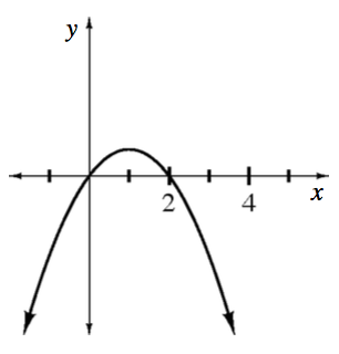 Downward parabola, vertex at x = 1 & positive y, passing through the origin & the point (2, comma 0).