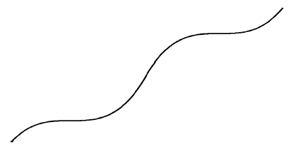 Increasing curve starting at lower left, rising about 1 sixth up & 1 eighth right, staying level for another 2 eighths right, increasing over the next 2 eighths, rising 4 sixths, staying level over 2 eighths, then rising the last sixth & running the last eighth to the upper right corner.