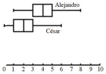 2 parallel Box Plots: x axis, scaled in ones, from 0 to 10. Alejandro: Left whisker: 1 to 3. Box: 3 to 5 with vertical line at 4. Right whisker: 5 to 8. Cesar: Left whisker: 0 to 1. Box: 1 to 3 with vertical line at 2. Right whisker: 3 to 6.