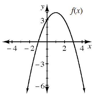 A downward parabola with vertex at the point (1, comma 4) and going through the points (negative 1, comma 0), (0, comma 3), and (3, comma 0).