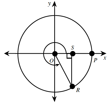 Unit circle, center at origin, labeled, o, with right triangle, whose hypotenuse is segment from the circle center, to point, r, on circle in fourth quadrant,  horizontal leg, from, o, to s, on positive x axis, & vertical leg, from s, to r. A curved arrow, from positive x axis, to the hypotenuse.