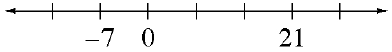 A number line with 7 marks, labeled as follows: second is negative 7, third is 0, sixth is 21.