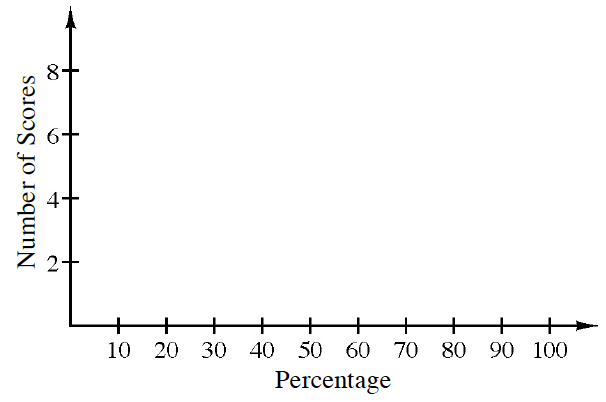 A histogram labeled, Percentage, on the horizontal axis, scaled in tens from 0 to 100.  Number of Scores is labeled on the vertical axis, scaled in ones, from 0 to 8.
