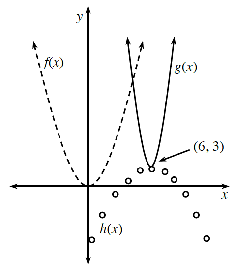 Dashed upward parabola, labeled, f, of x, vertex at origin, Solid upward parabola, labeled, g of x, skinnier than dashed one, vertex at (6, comma 3). Downward parabola, consisting of open circles, labeled, h of x, with vertex at (6, comma 3), and wider than either upward parabola.
