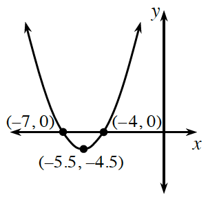 An upward parabola with a vertex at the point (negative 5.5, comma negative 4.5), going through the points (negative 7, comma 0), and (negative 4, comma 0).