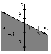 A decreasing dashed line, through the points, (0, comma 1), and (2, comma 0), divides the plane into 2 regions, with the bottom left region shaded.