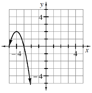 Downward parabola, vertex at (negative 4, comma 2), with points at (negative 5, comma 0), & (negative 3, comma 0).