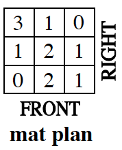 A mat plan showing, Front, at the base, and, right, at the right edge.  The first row at the back is 3, 1, 0. Middle row: 1, 2, 1.  And Front  row: 0, 2, 1