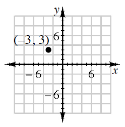 This graph has only one point (negative 3, comma 3) placed on a coordinate graph with X and Y axes.