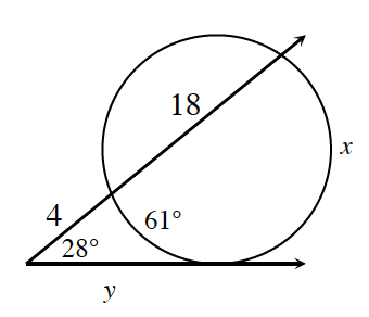 A tangent and a secant, meet outside a circle, creating angle, labeled, 28 degrees.  Angle interior cuts off 2 arcs, smaller labeled, 61 degrees, larger labeled, x. Tangent segment between angle vertex, & point of tangency, labeled, y, Secant divided into 2 segments where intercepted with circle, closest segment labeled, 4, & segment between secant intersections, labeled, 18.
