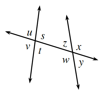 A mostly flat transversal line cuts two mostly up and down lines. About the point of intersection the left up and down line and the transversal line, are angles starting at top left going clockwise: u, s, t, and v. About the point of intersection, of the right up and down line and the transversal line, are angles starting at the top left going clockwise: z, x, y and w.