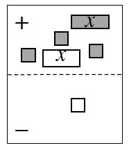 2 region expression mat with tiles as follows: Positive region: 1 positive x, 1 negative x, 3 positive units. Negative region: 1 negative units.