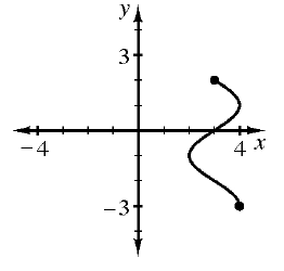 A wavy curve, connecting 2 points (4, comma negative 3) and (3, comma 2). The curve oscillates right and left between 2 and 4.