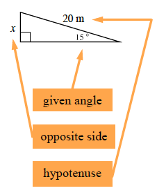 Same labeled triangle, with additional labels as follows: on 15 degrees, given angle, on, x, opposite side, On 20 m, hypotenuse.