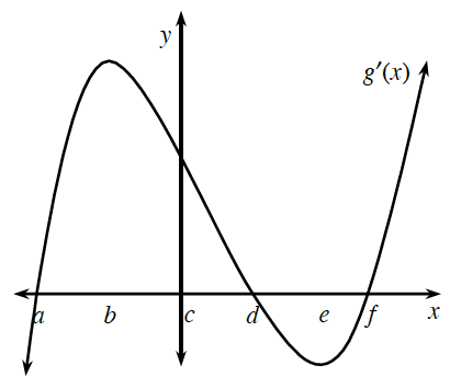 Coordinate grid, 6 tick marks on the x axis, labeled from left to right, a, b, c, d, e, & f, continuous Curve labeled, g prime of x, coming from lower left, concave down, passing through x axis at a, turning in quadrant 2 at, b, changing concavity in quadrant 1, at, c, passing through x axis at, d, turning in quadrant 4, at e, continuing up & right concave up, passing through x axis at, f.