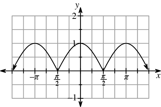 Repeating curve, moving from high to low points. High points are normal wave vertices, but low points are sharp turns, like connected sides of parabolas. First visible high & low points: (negative pi, comma 1), & (negative pi halves, coma 0), continuing in that pattern just past 3 pi halves.