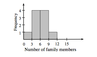 A histogram labeled, Number of family members, on the horizontal axis, scaled in threes, from 0 to 15.  Frequency is labeled, on the vertical axis, scaled in ones, from 0 to 4. Starting at the left, each segment has the following bar heights: 1, 4, 4, 1, 0.