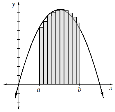 Downward parabola, vertex in quadrant 1, with point passing through the origin, & 10 equal width shaded vertical bars, bottom edges on x axis, left edge of first bar labeled, a, right edge of last bar labeled, b, with top left vertex of each bar, on the curve.