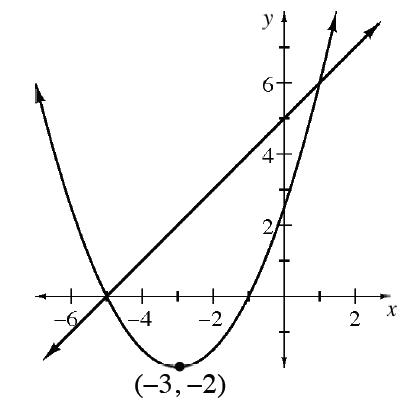 Upward parabola, vertex at (negative 3, comma negative 2), passing through the points (negative 5, comma 0), & (negative 1, comma 0). Increasing line, passing through the points (negative 5, comma 0) & (0, comma 5).