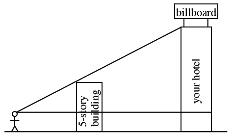 2 right triangles, sharing the same vertex, horizontal leg of smaller, extends to be horizontal leg of larger. A horizontal line, below the horizontal leg, with Both vertical legs extending to the bottom line. A stick figure stands on the bottom line, such that the lower vertex of acute angle, is almost to the top of the figure. Vertical legs, each extended to bottom line, labeled as follows: smaller, 5 story building, larger, your hotel.