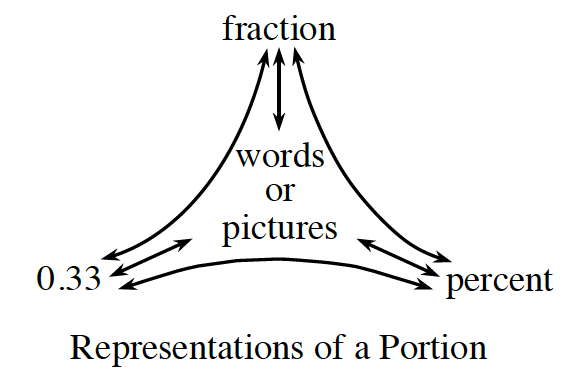 Representations of a Portion:  Top: fraction. Left: 0.33. Right: percent. Middle: words or pictures.
