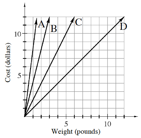 First quadrant graph with, Weight in pounds, on the, x axis, and Cost in dollars, on the, y axis. 4 lines are graphed, each going through the origin and another point as follows: A goes through the point (1, comma 9). B goes through the point (3, comma 12). C goes through the point (6, comma 12). D goes through the point (12, comma 12).