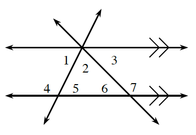 2 horizontal parallel lines, are crossed by 2 transversals. The transversals intersect on the upper parallel line. Angles are labeled as follows: Upper intersection of 3 lines: interior left, 1, interior middle, 2, interior right, 3. Lower left intersection of 2 lines: interior left, 4, interior right, 5. Lower right intersection of 2 lines: interior left, 6, interior right, 7.