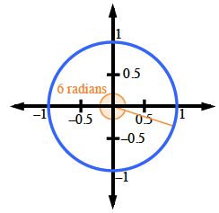 Unit Circle, line segment from center to point in fourth quadrant, center shaded sector, from positive, x axis, to line segment, is labeled  6 radians.