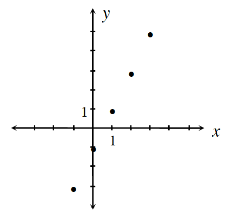 A 4 quadrant coordinate plane with the following points: (negative 1, comma negative 3), (0, comma negative 1), (1, comma 1), (2, comma 3), and (3, comma 5).