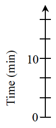 A vertical axis, labeled time in minutes, has 6 marks, labeled, from bottom to top, as follows: First, 0, fourth, 10.
