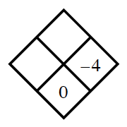 Diamond Problem. Left blank, Right negative 4, Top blank,  Bottom 0