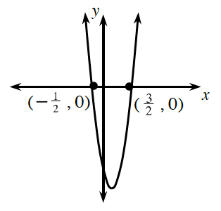 An upward parabola with vertex in the fourth quadrant going through the points (negative 0.5, comma 0) and (1.5, comma 0).