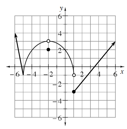 Piecewise graph, line coming from upper left, passing through the point (negative 6, comma 4),  & stopping at the point (negative 5, comma negative 1), increasing curve, opening down, from closed point (negative 5, comma negative 1), to open point (negative 2, comma 3), decreasing curve, opening down, from open point (negative 2, comma 3), to open point (1, comma negative 1), ray from closed point (1, comma negative 3), passing through (6, comma 5), & closed point at (negative 2, comma 2).