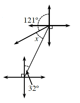 2 sets of coordinate axes, one right & up from the other, origins connected with a segment, & a ray starting at the back axes origin, running down & left, angle between, front positive y axis & the segment, labeled 32 degrees, angle between, back positive y axis, & the ray, labeled 121 degrees, angle between ray & segment labeled, x.