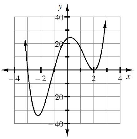 Curve, starting from upper left, turning at the approximate points (negative 2.25, comma negative 35), & (0.25, comma 25) & the exact point, (2, comma 0) & continuing up & right, passing through the exact points (negative 3 comma 0), & (negative 1, comma 0).