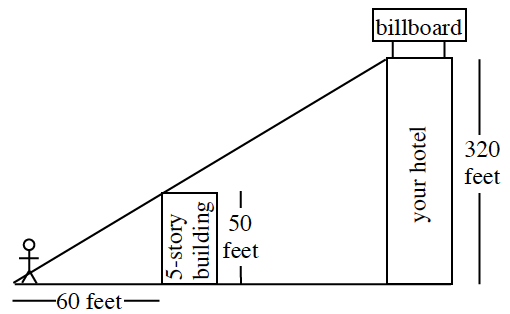 Right triangle, with rectangle, labeled, your hotel, 320 feet, on the right side of vertical leg, with stick figure, at bottom left vertex. Smaller rectangle, labeled 5 story building, 50 feet, is drawn in the right triangle, so that the top left vertex of both rectangles, align on the hypotenuse. Smaller right triangle, from stickman to 5 story building, has horizontal leg, labeled 60 feet.