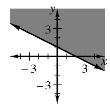 A decreasing solid line, through the points, (0, comma 1), and (2, comma 0), divides the plane into 2 regions, with the top right region shaded.