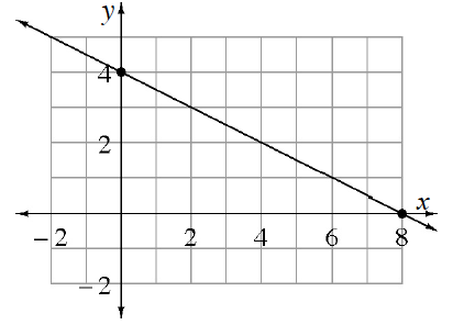 A graph of a line. The y intercept is (0, comma 4) and the x intercept is (8, comma 0).