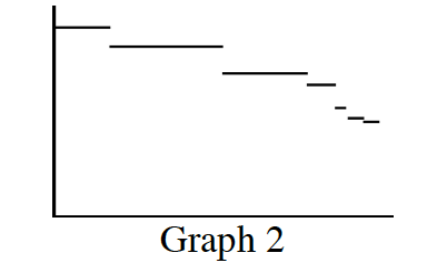 First quadrant graph, labeled Graph 2, has horizontal segments, first almost to top of graph, each new segment, lower than the one before, with different horizontal lengths.