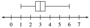 Box Plot: x axis, scaled in ones, from 0 to 7. Left whisker: 1 to 2.5. Box: 2.5 to 3.5, vertical line at 3. Right whisker: 3.5 to 6.