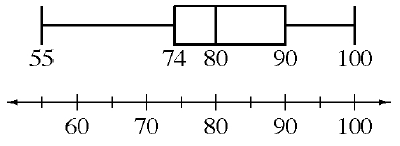 Box Plot: x axis, scaled in fives, from 60 to 100. Left whisker: 55 to 74. Box: 74 to 90, vertical line at 80. Right whisker: 90 to 100.